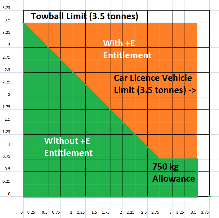 towing regulation explained